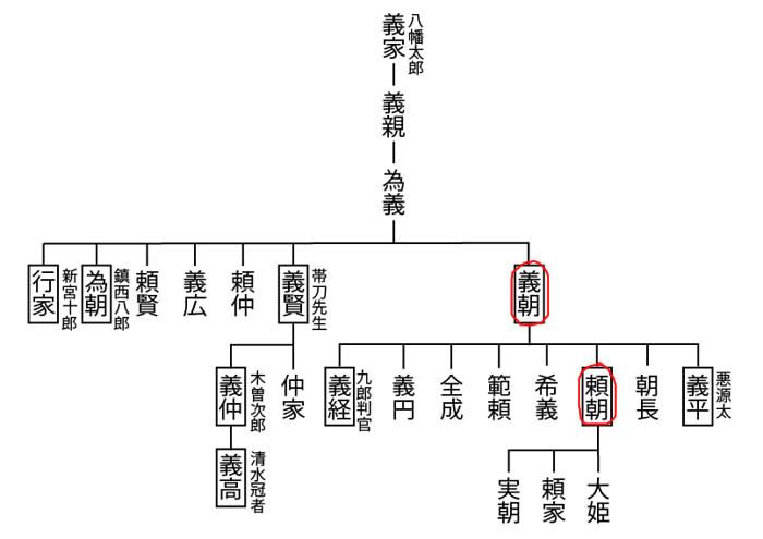 源頼朝 系図